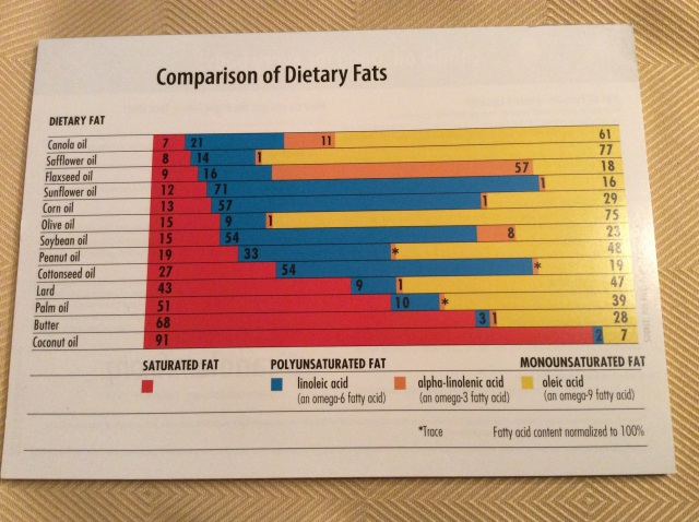 Most dietary fats are a combination of various fatty acids. Source: canolainfo.org
